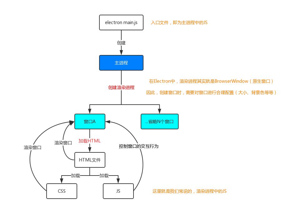 整体执行流程,展示了主进程和渲染进程的关系