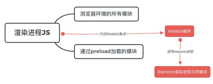 渲染进程可用模块